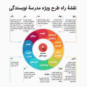 نقشه راه یادگیری در دورۀ آنلاین نویسندگی خلاق